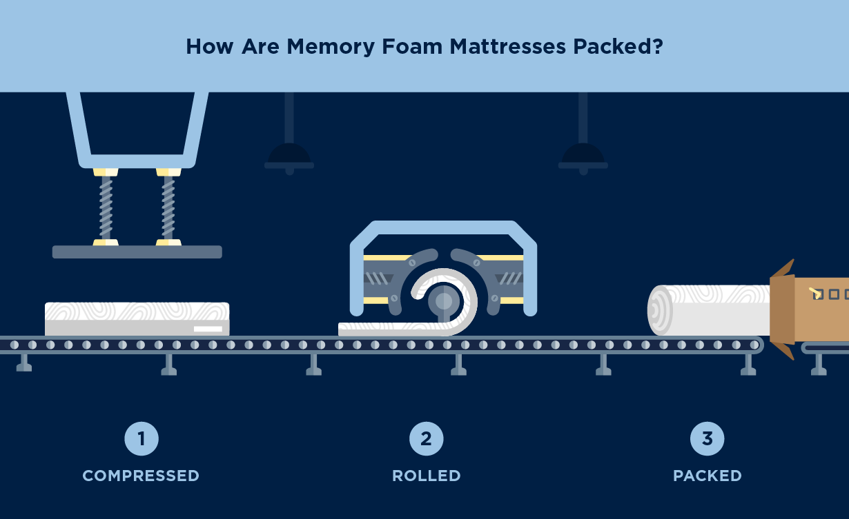 How are rolled mattresses compressed