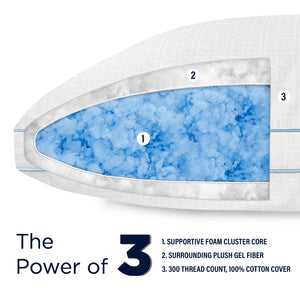 SensorPEDIC Power of 3 Gel Core and Surround Fiber Bed Pillow
