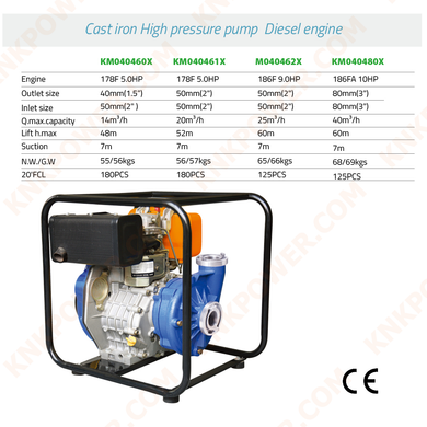 KM040460X 5.0HP CAST IRON HIGH PRESSURE PUMP GASOLINE ENGINE Engine:178F 5.0HP Outlet size:40mm Inlet size:50mm(2
