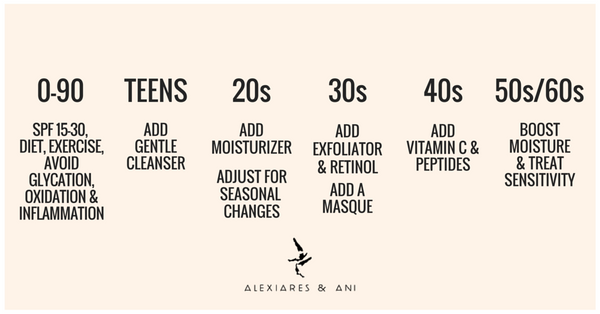 Skincare Priorities By Decade