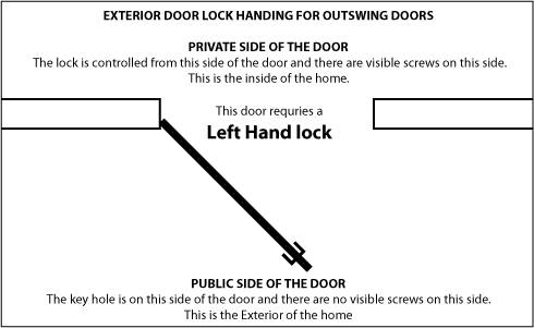 Exterior Left Hand Outswing