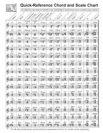 Quick-reference Chord And Scale Chart (for Harpists)