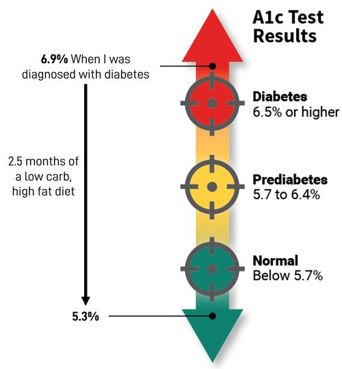A1C Test results after 2.5 months show dramatic decrease