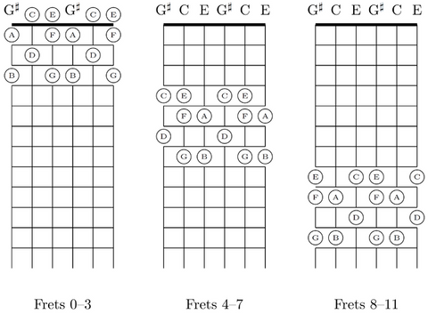 Guitar Ear Training Exercises