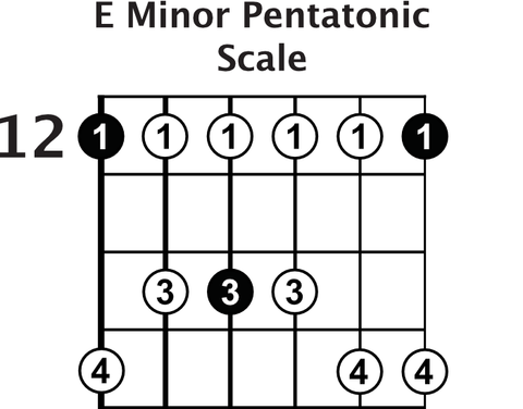e minor pentatonic scale guitar