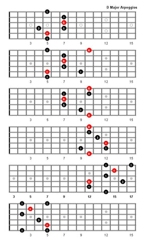 D major guitar arpeggio