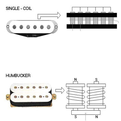 how do guitar pickups work