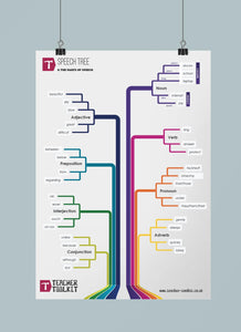 Speech Tree Poster - Teacher-Toolkit.co.uk