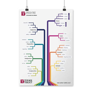 Teacher Toolkit  – Poster Set (x3) - Teacher-Toolkit.co.uk