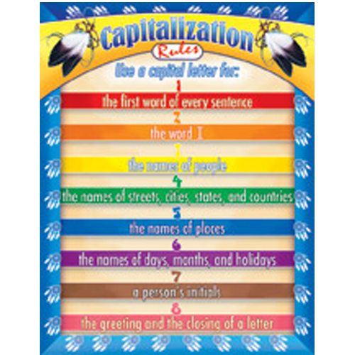 Language Arts Poster - Capitalization