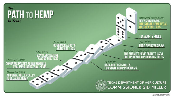 Texas Hemp Update: Regulations Adopted – License Applications Expected by March 16
