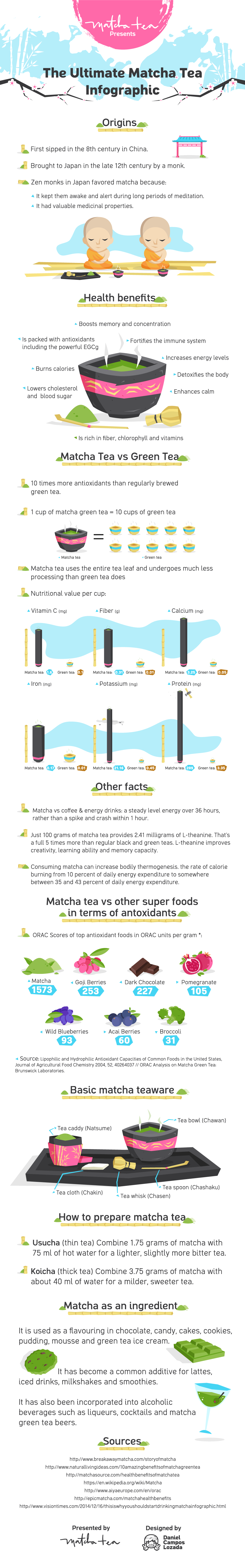 Tease Tea Matcha Benefits Infographic