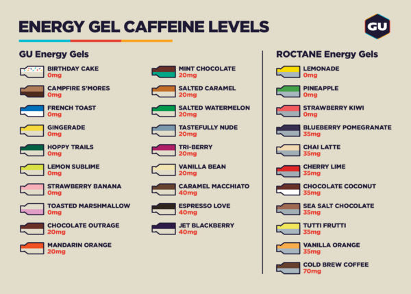 https://cdn.shopify.com/s/files/1/0248/5570/7682/files/GU5789_Energy_Gel_Caffeine_Levels_2019JUL25-e1564533306941_1