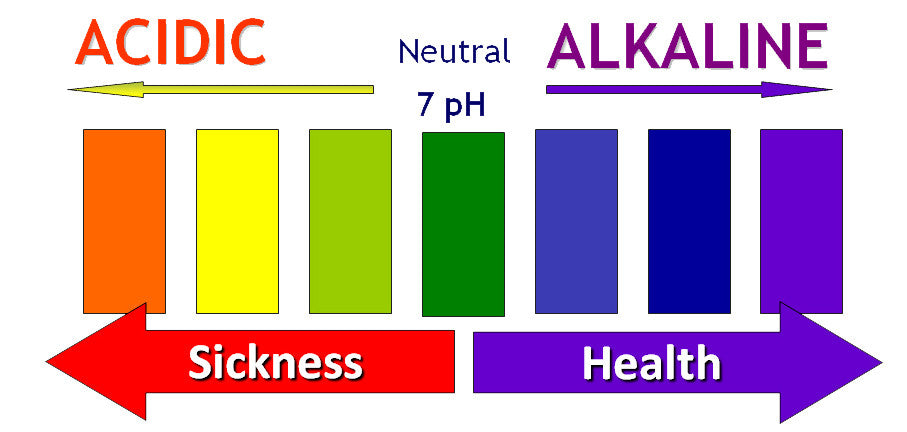 acid to alkaline