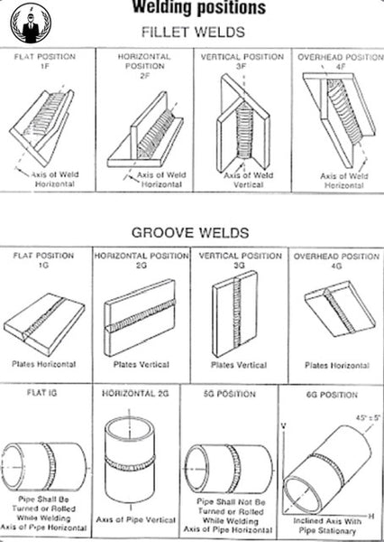 Welding positions chart out of position welding