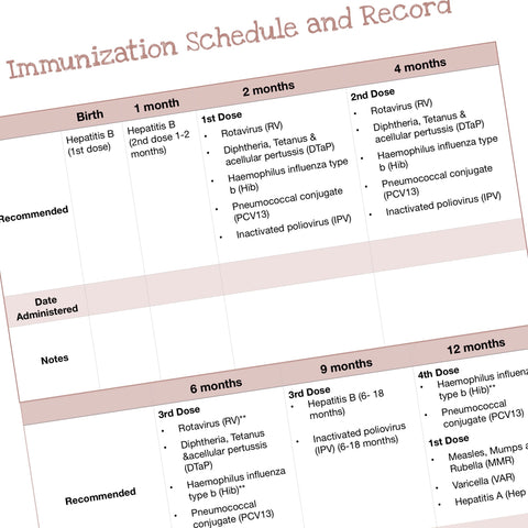 Immunization Schedule and Record
