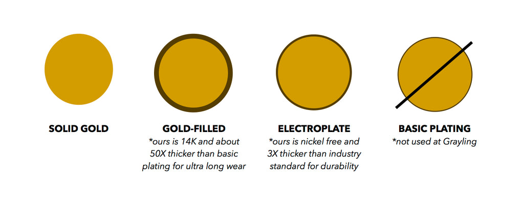 Gold Filled vs Electroplated