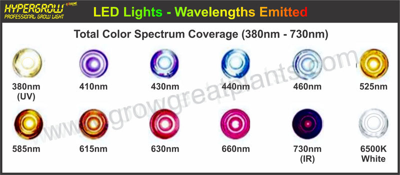 products/Wavelengths_emitted_HyperGrow_Series_0caae95d-9d46-46e5-bd4c-d38203fd64d4.jpg