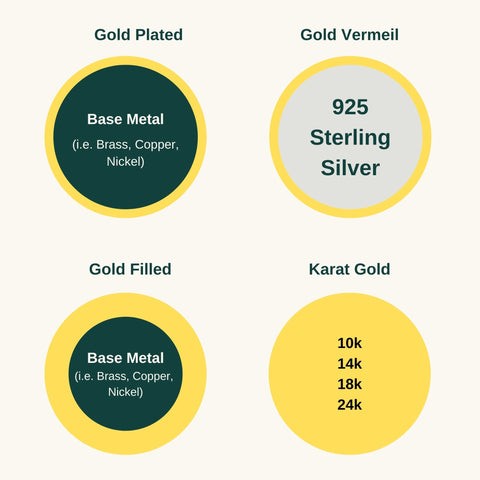why is gold vermeil better than gold filled