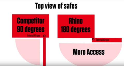 rhino safes exterior hinge system allows for 180 degrees opening