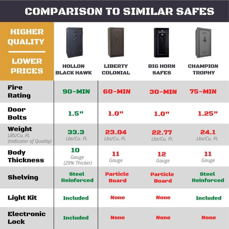 Hollon BHS-16 Black Hawk Gun Safes Comparison to Other Products of Similar Sizes and Price.
