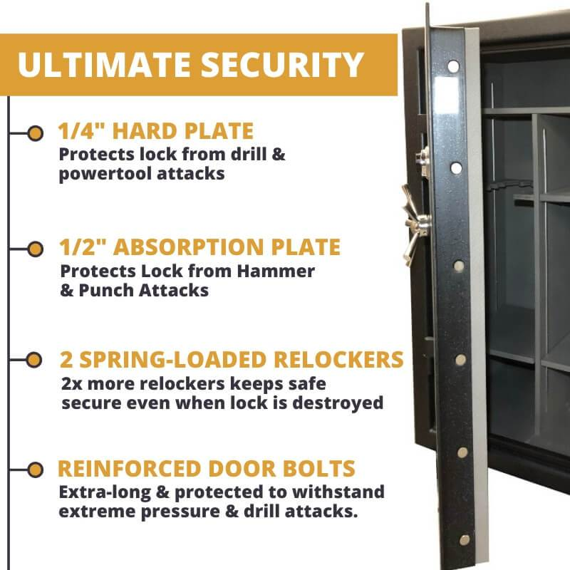 "Sun Welding Cavalry Series Gun Safe Features 1/4"" Drill-Resistant Hard Plate, 1/2"" Punch Attack Resistant Absorption Plate, 2 Spring Loaded Relockers, and Extra tough door bolts"