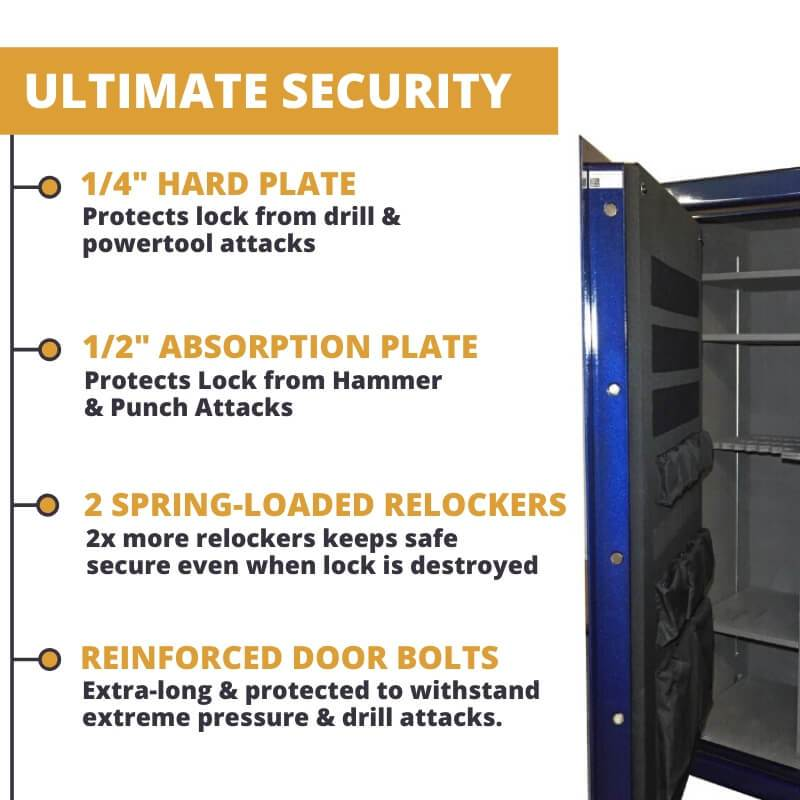 "Sun Welding Pony Express Series Gun Safe Features 1/4"" Drill-Resistant Hard Plate, 1/2"" Punch Attack Resistant Absorption Plate, 2 Spring Loaded Relockers, and Extra tough door bolts"