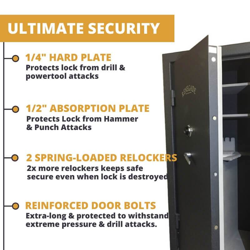 "Sun Welding Renegade Series Gun Safe Features 1/4"" Drill-Resistant Hard Plate, 1/2"" Punch Attack Resistant Absorption Plate, 2 Spring Loaded Relockers, and Extra tough door bolts"