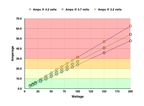 Vape battery amp chart to help you understand why vapes can explode.
