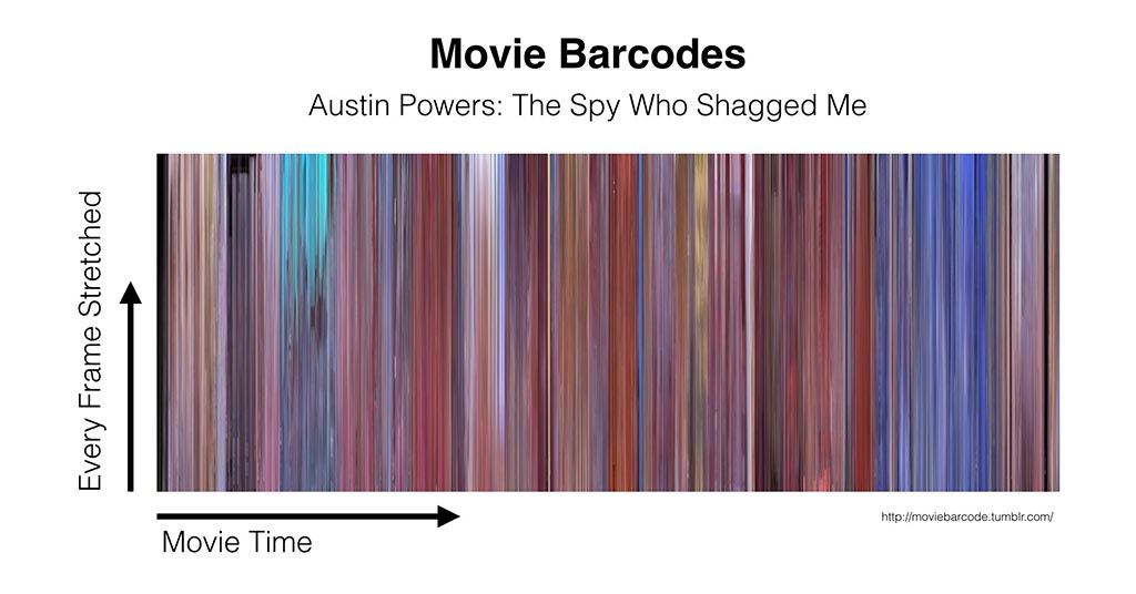 Movie Barcode Austin Powers