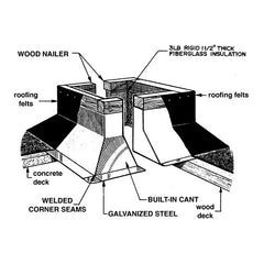 Roof Products and Systems - Model #RC3A Prefabricated Roof Curbs
