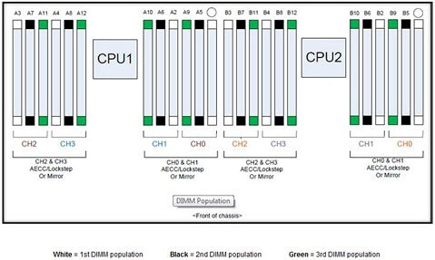 Dell PowerEdge R720 DIMM Slot Configuration