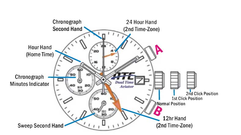 ATC Watch Function Diagram