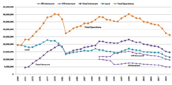 General Aviation Operations Trends From 1969 to 2010