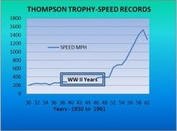 Thompson Trophy Speed Records Graph