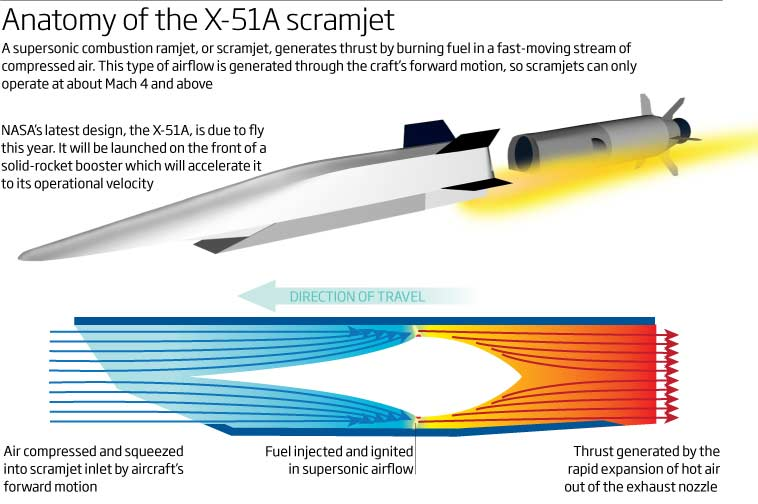 The Anatomy Of The X51A Scramjet