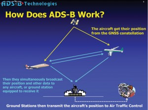 How The ADS-B System Works