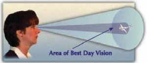 Area Of Best Day Vision