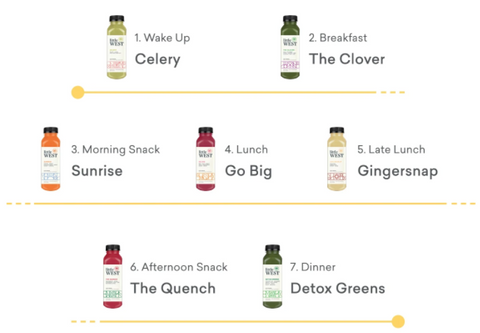 How To Do a Cold Pressed Juice Cleanse