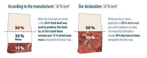 dried meat vs fresh meat