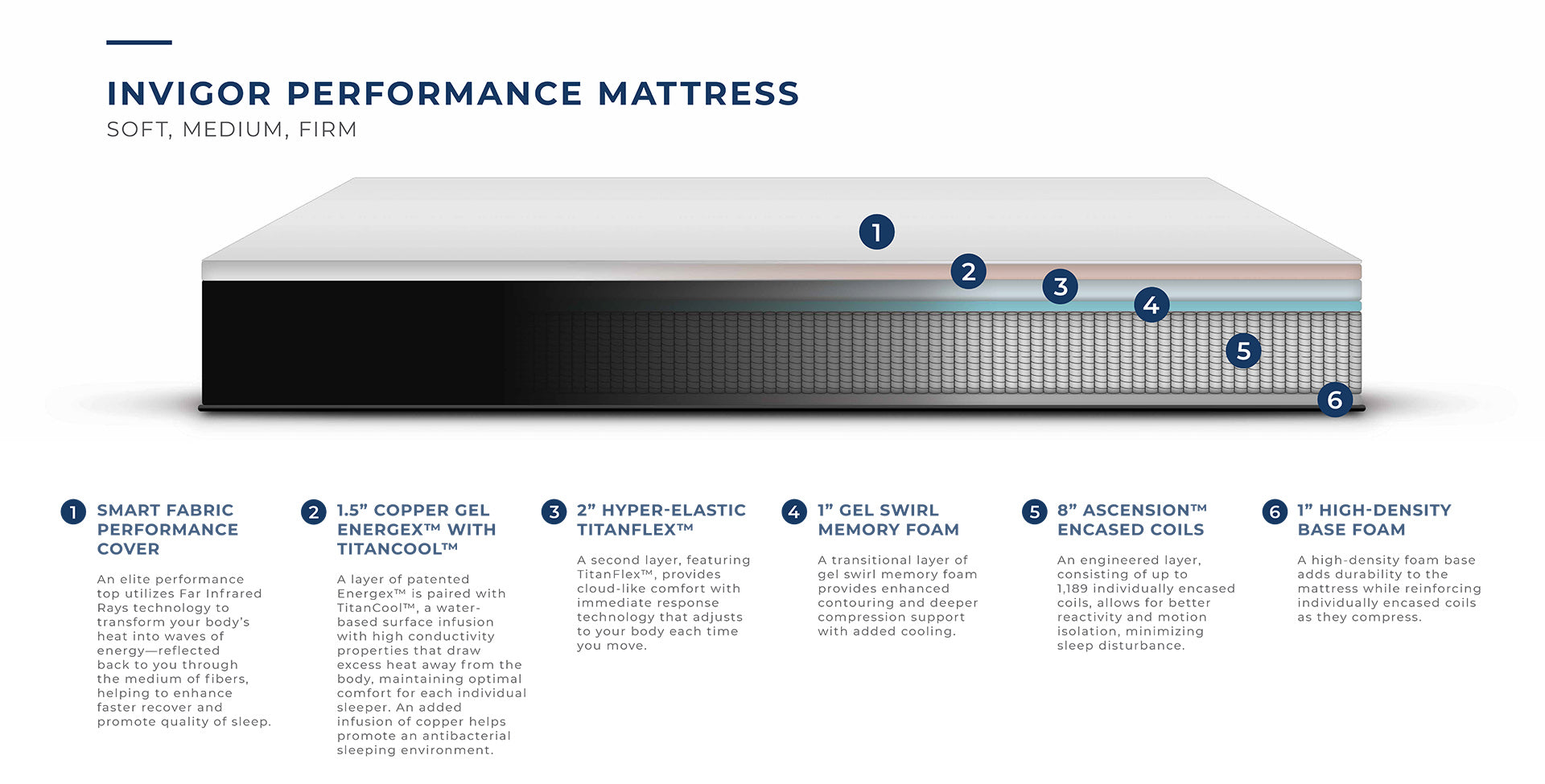 Invigor Performance Collection 13″ Mattress