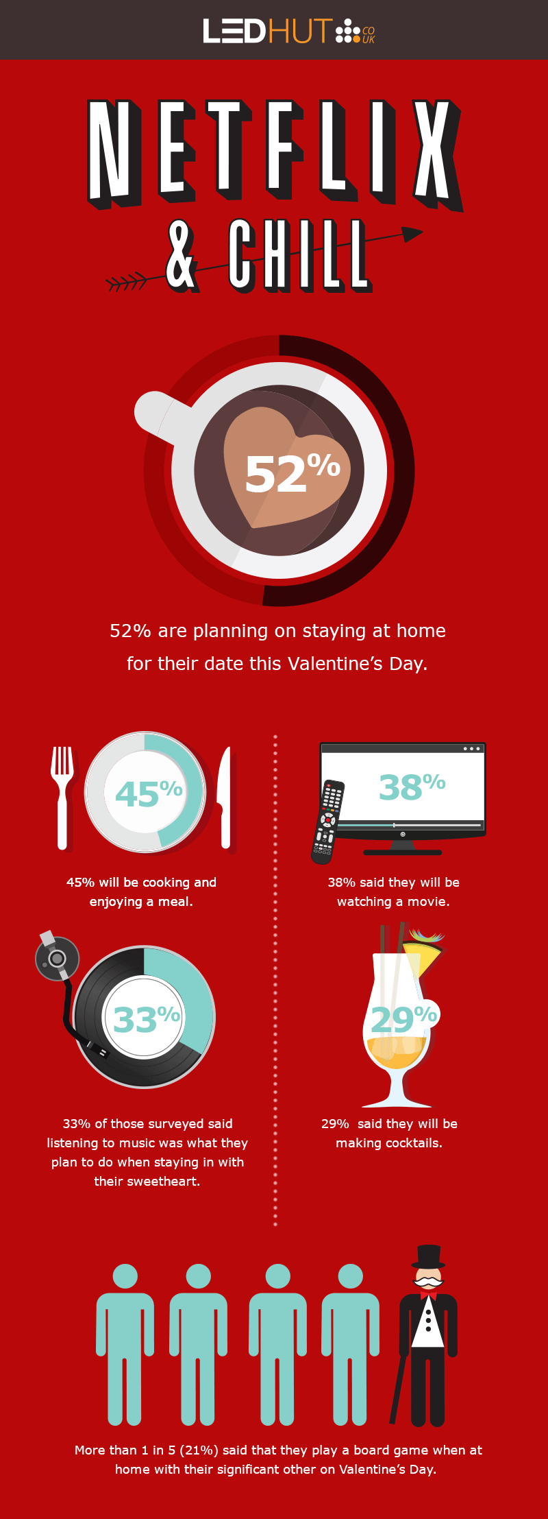 LED Hut Valentine's Day Infographic