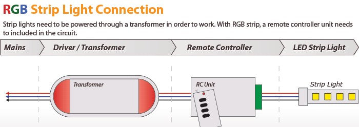 RGB LED Strip Light Installation Diagram