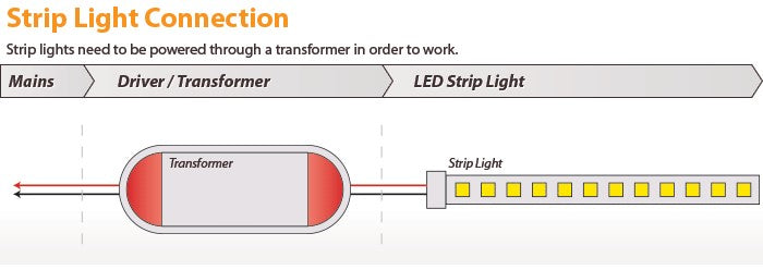 LED Strip Light Installation Diagram