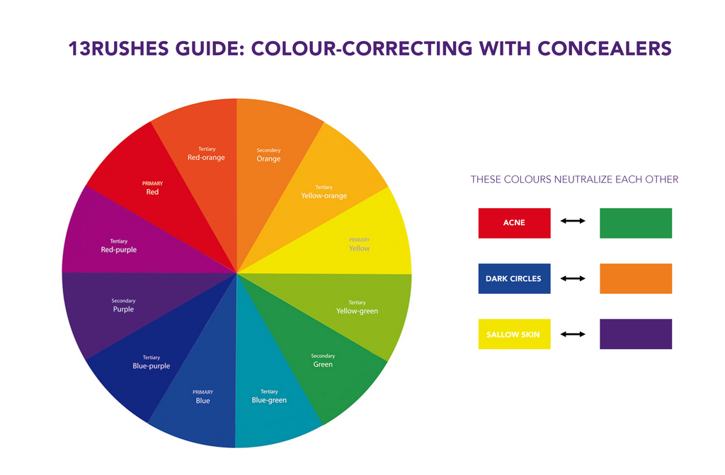 colour-correcting with concealer: