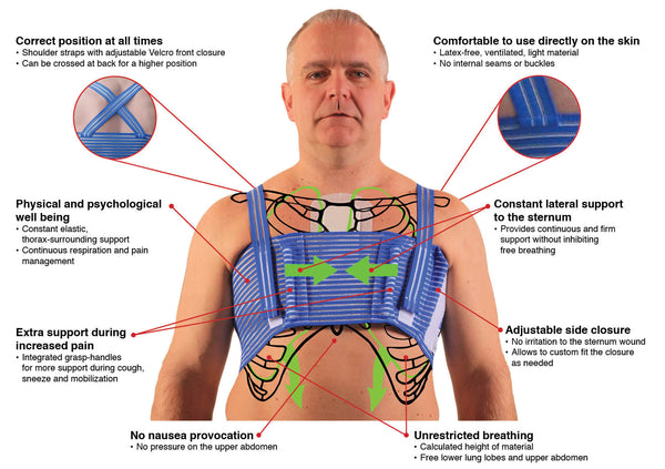 Qualibreath Sternum And Thorax Support