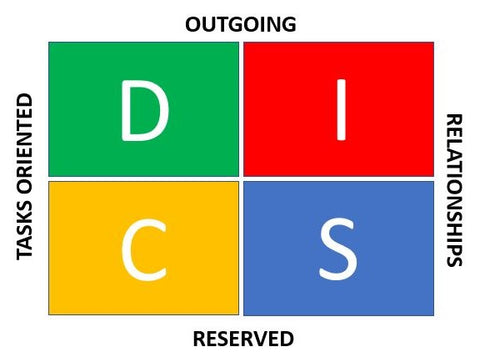 DISC Training - What is your personality?