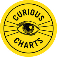 Curious Charts