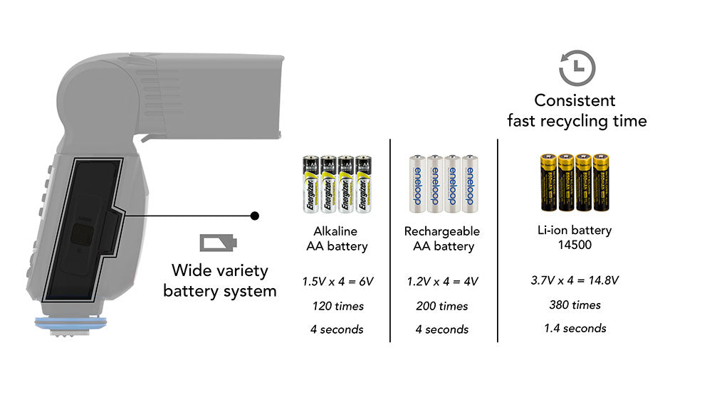 Nissin MG80 Pro Wide Variety Battery System