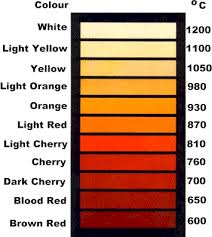Black Body Radiation Colour/Celcius chart.